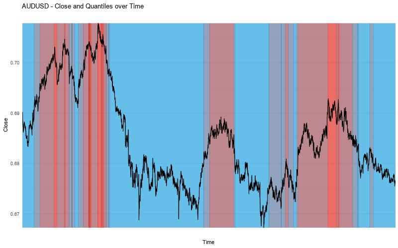 AUDUSD Close vs Quantiles