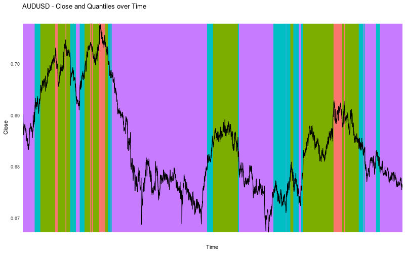 AUDUSD - Forex Sentiment - Close vs Quantiles Alternative