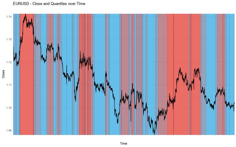 EURUSD Close vs Quantiles