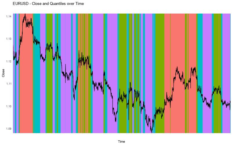 EURUSD Close vs Quantiles Alternative