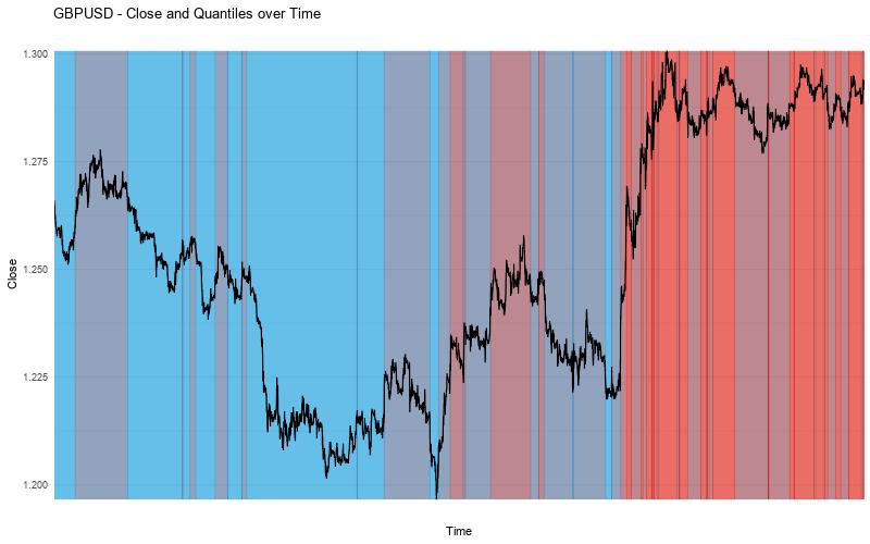 GBPUSD Close vs Quantiles