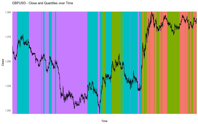 GBPUSD Close vs Quantiles Alternative