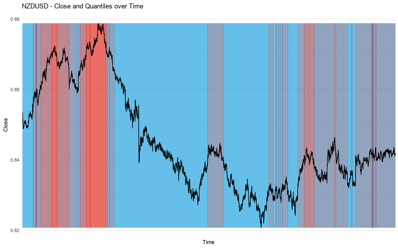 NZDUSD - Forex Sentiment - Close vs Quantiles
