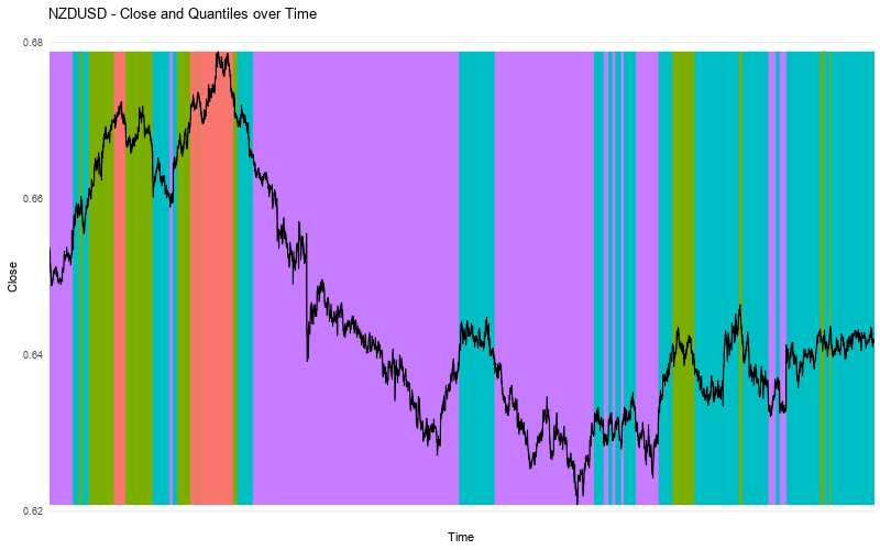 NZDUSD Close vs Quantiles Alternative
