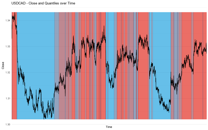 USDCAD Close vs Quantiles