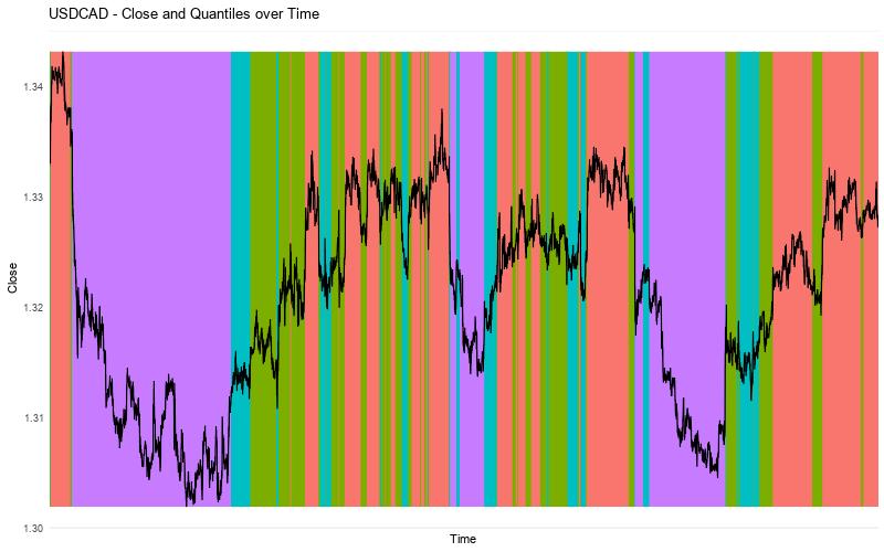 USDCAD Close vs Quantiles Alternative