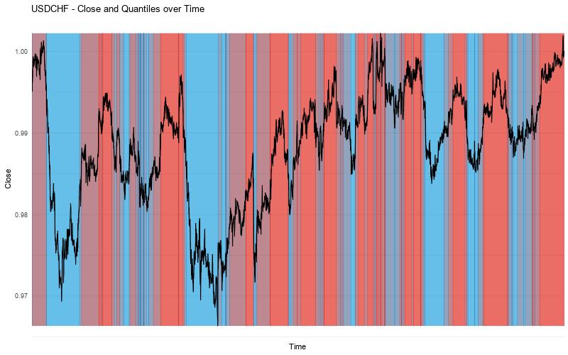 USDCHF Close vs Quantiles