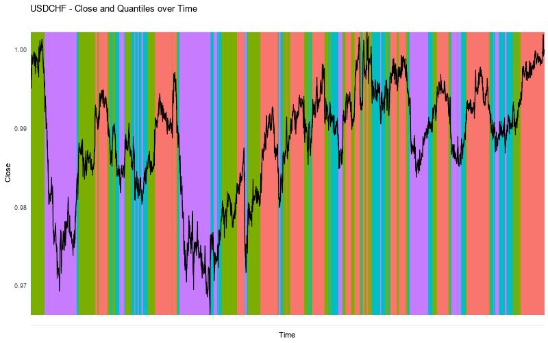 USDCHF Close vs Quantiles Alternative
