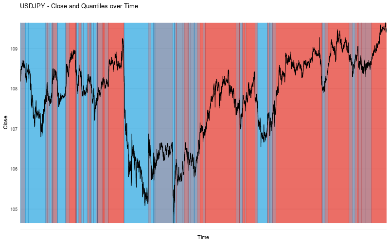 USDJPY Close vs Quantiles