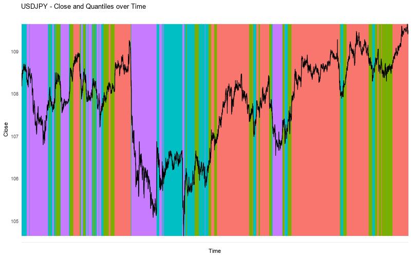USDJPY Close vs Quantiles Alternative